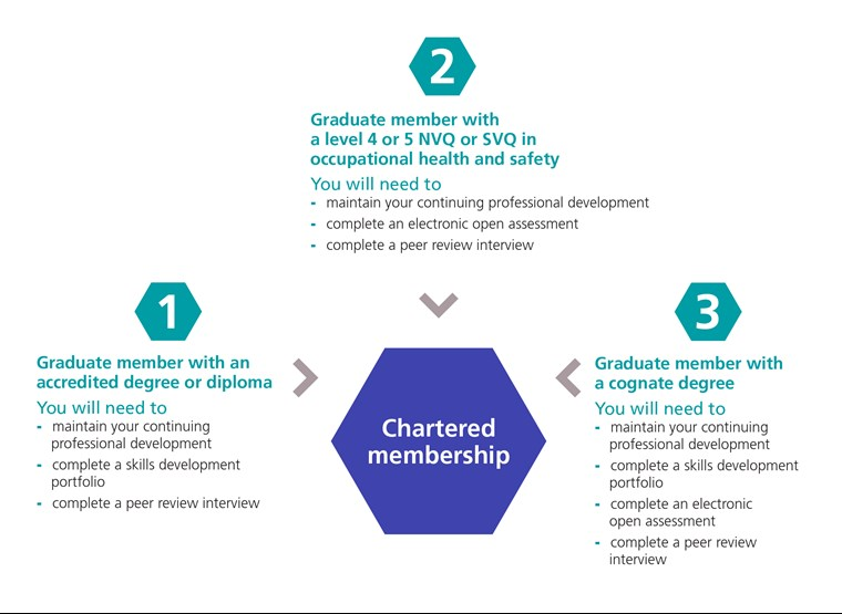 routes to chartered membership